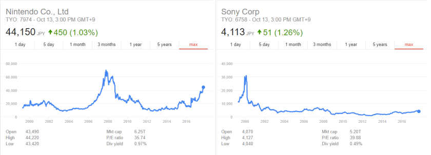 nintendo vs sony stock